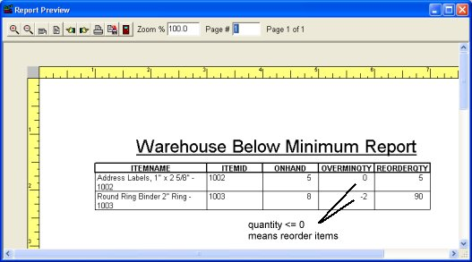 Small warehouse stockrooom management items below limit report – Sample Inventory Report Template